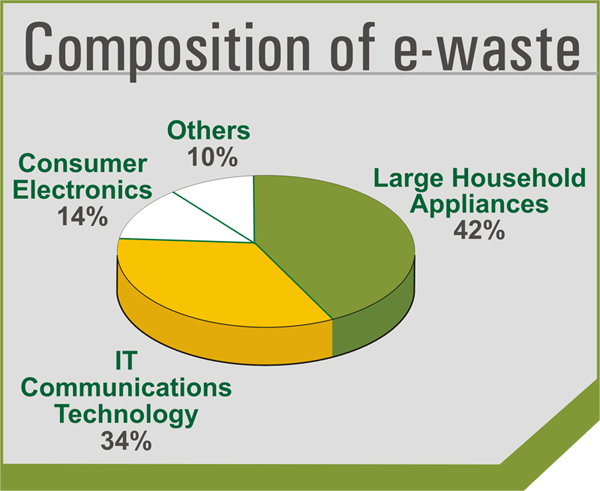 Simple Green Solutions To E Waste Travel Technology And